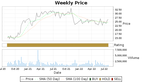 CAE Price-Volume-Ratings Chart
