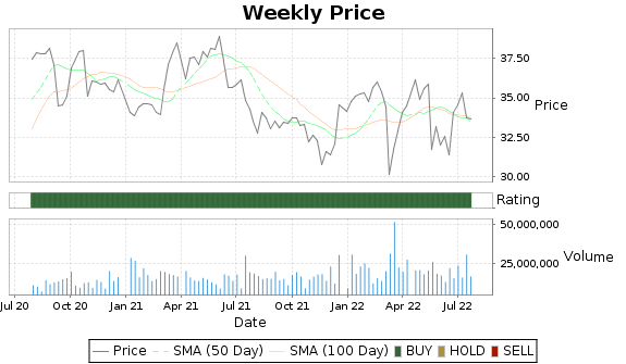 CAG Price-Volume-Ratings Chart