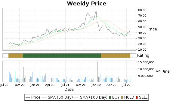 CALX Price-Volume-Ratings Chart