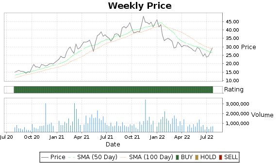CAMT Price-Volume-Ratings Chart