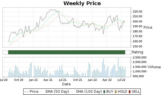 CASY Price-Volume-Ratings Chart