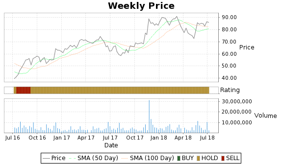 CAVM Price-Volume-Ratings Chart