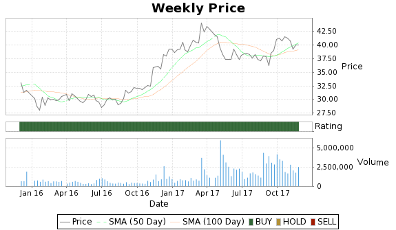 CBF Price-Volume-Ratings Chart