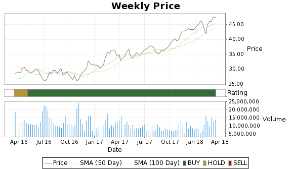 CBG Price-Volume-Ratings Chart