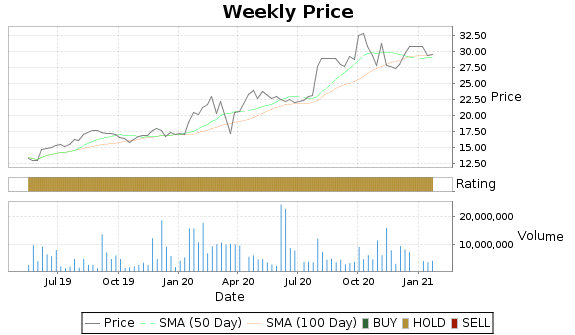 CCC Price-Volume-Ratings Chart