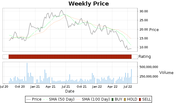 CCL Price-Volume-Ratings Chart
