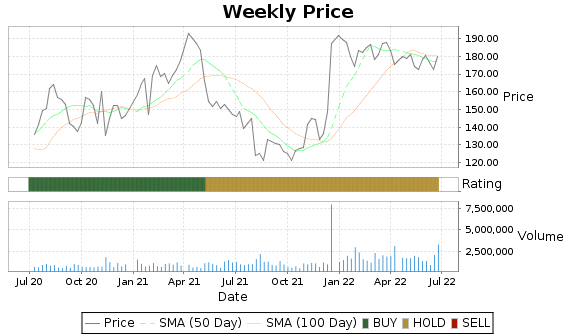 CCMP Price-Volume-Ratings Chart
