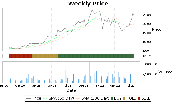 CCRN Price-Volume-Ratings Chart