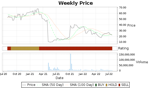 CCXI Price-Volume-Ratings Chart