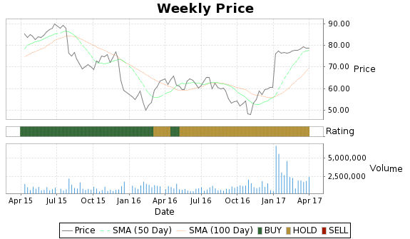 CEB Price-Volume-Ratings Chart
