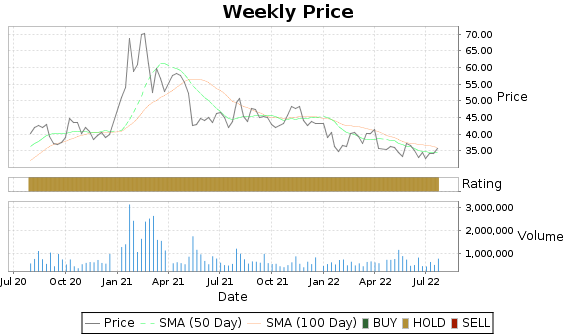 CEVA Price-Volume-Ratings Chart