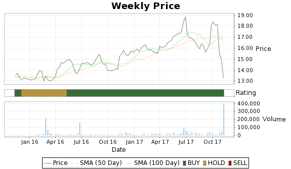 CFNB Price-Volume-Ratings Chart