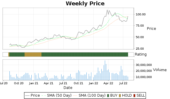 CF Price-Volume-Ratings Chart