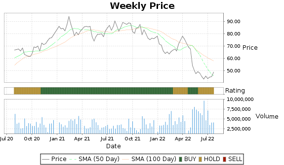 CGNX Price-Volume-Ratings Chart