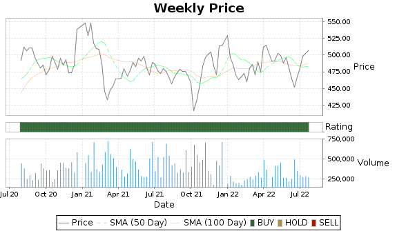 CHE Price-Volume-Ratings Chart