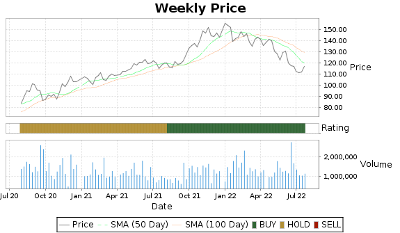 CHH Price-Volume-Ratings Chart