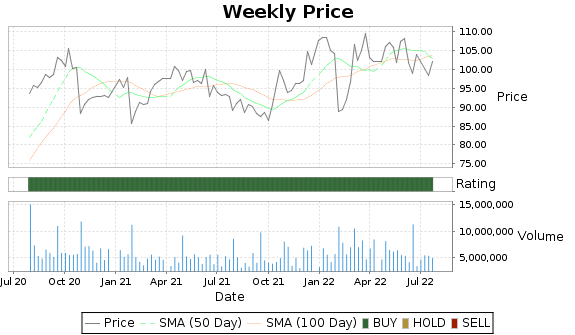 CHRW Price-Volume-Ratings Chart