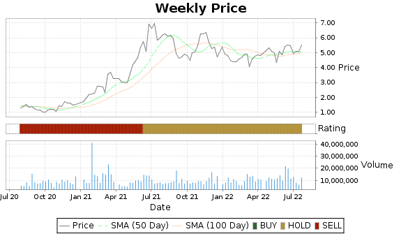 CHS Price-Volume-Ratings Chart