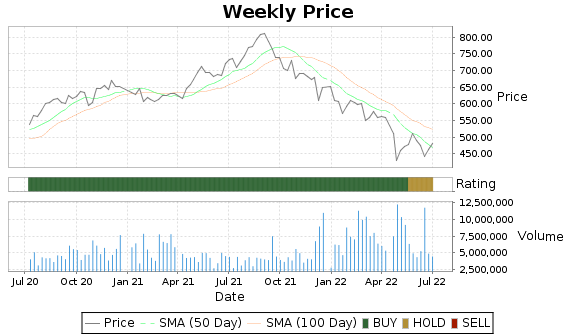 CHTR Price-Volume-Ratings Chart