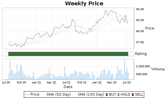 CHT Price-Volume-Ratings Chart