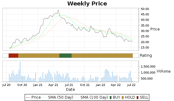 CHUY Price-Volume-Ratings Chart