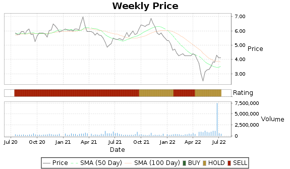 CIA Price-Volume-Ratings Chart