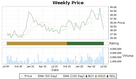 CIB Price-Volume-Ratings Chart
