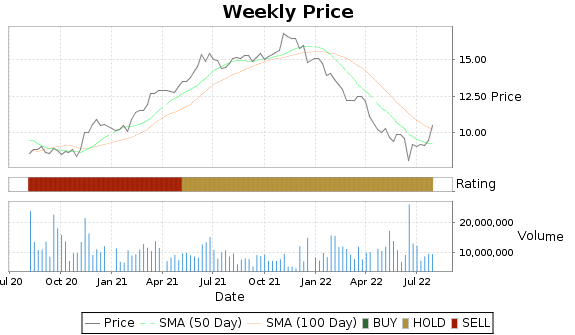 CIM Price-Volume-Ratings Chart