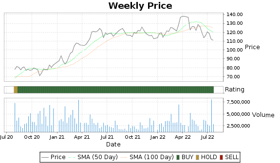 CINF Price-Volume-Ratings Chart