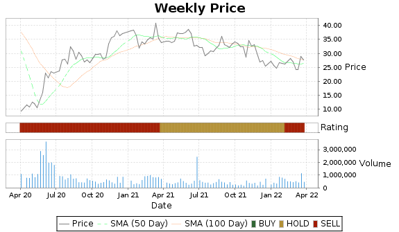 CIR Price-Volume-Ratings Chart