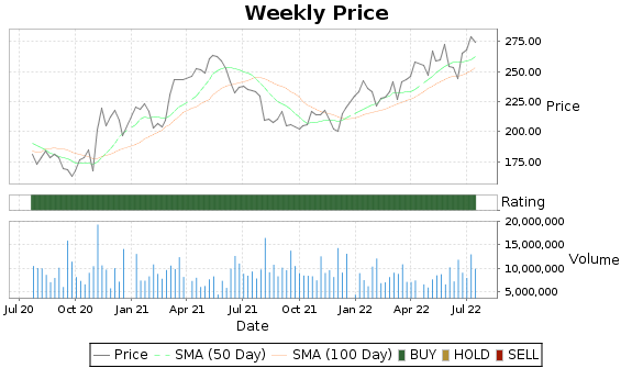 CI Price-Volume-Ratings Chart