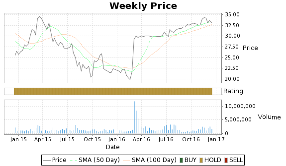 CKEC Price-Volume-Ratings Chart