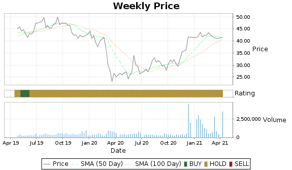 CKH Price-Volume-Ratings Chart