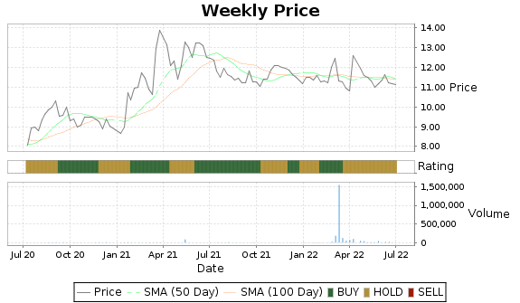 CKX Price-Volume-Ratings Chart