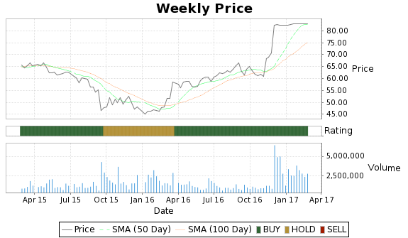 CLC Price-Volume-Ratings Chart