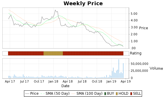 CLD Price-Volume-Ratings Chart