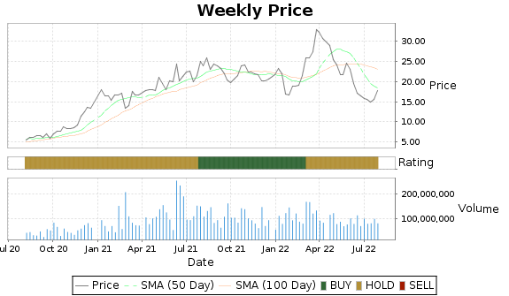 CLF Price-Volume-Ratings Chart