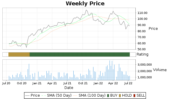 CLH Price-Volume-Ratings Chart
