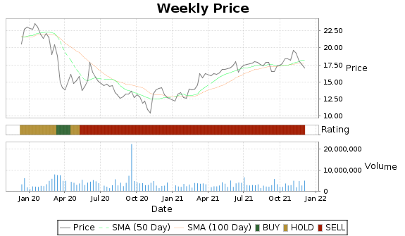 CLI Price-Volume-Ratings Chart