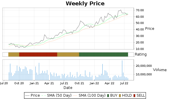CLR Price-Volume-Ratings Chart