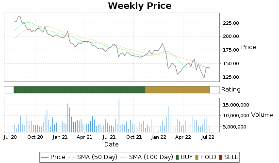 CLX Price-Volume-Ratings Chart