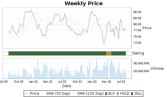 CL Price-Volume-Ratings Chart