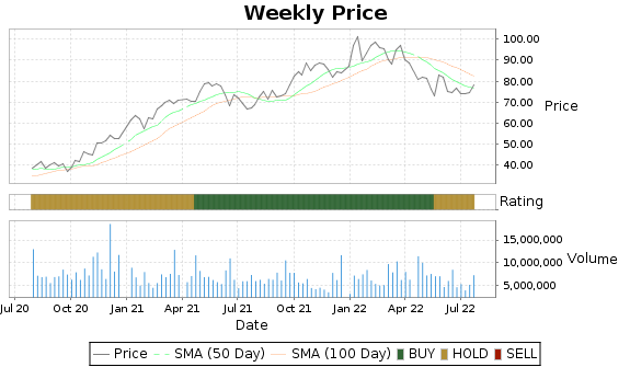CMA Price-Volume-Ratings Chart