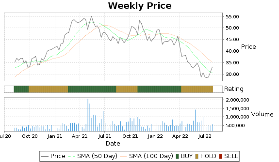 CMCO Price-Volume-Ratings Chart