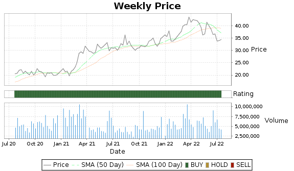 CMC Price-Volume-Ratings Chart