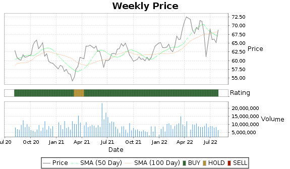 CMS Price-Volume-Ratings Chart
