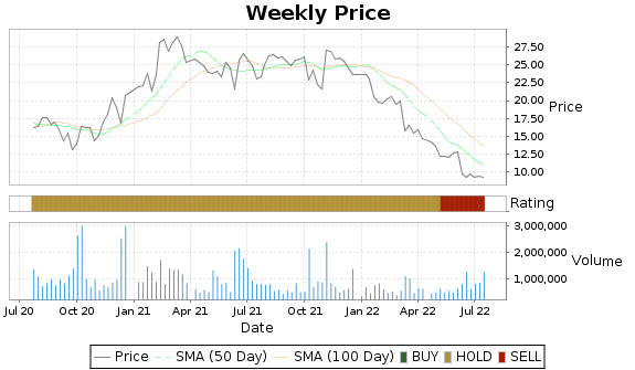 CMTL Price-Volume-Ratings Chart