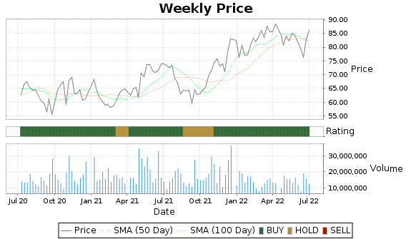 CNC Price-Volume-Ratings Chart