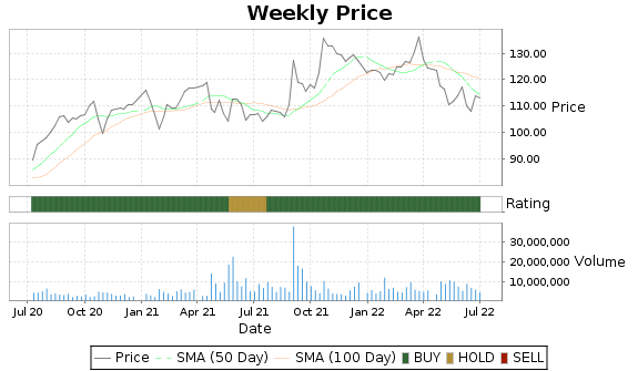 CNI Price-Volume-Ratings Chart