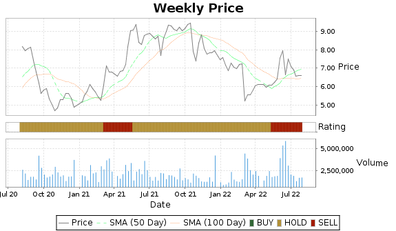 CNSL Price-Volume-Ratings Chart